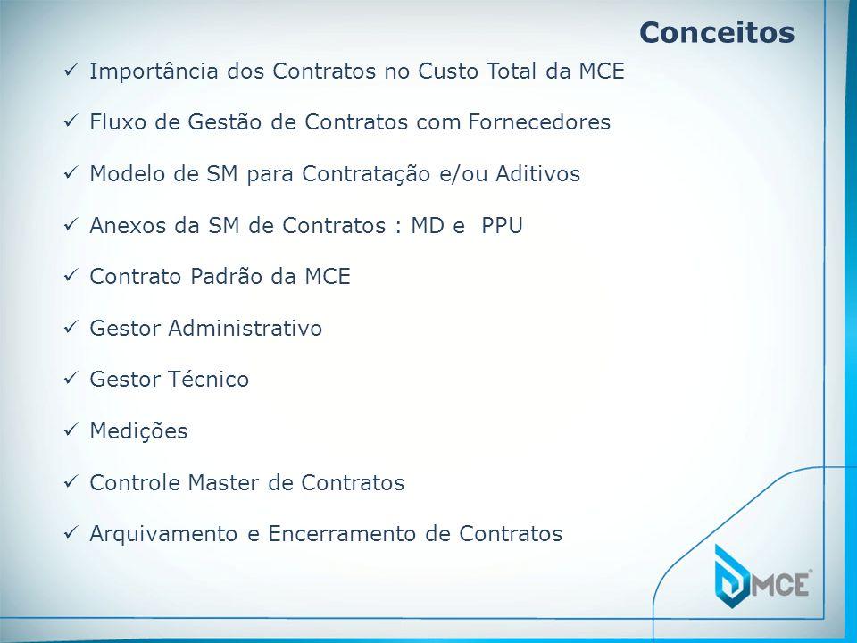 Conceitos Importância dos Contratos no Custo Total da MCE