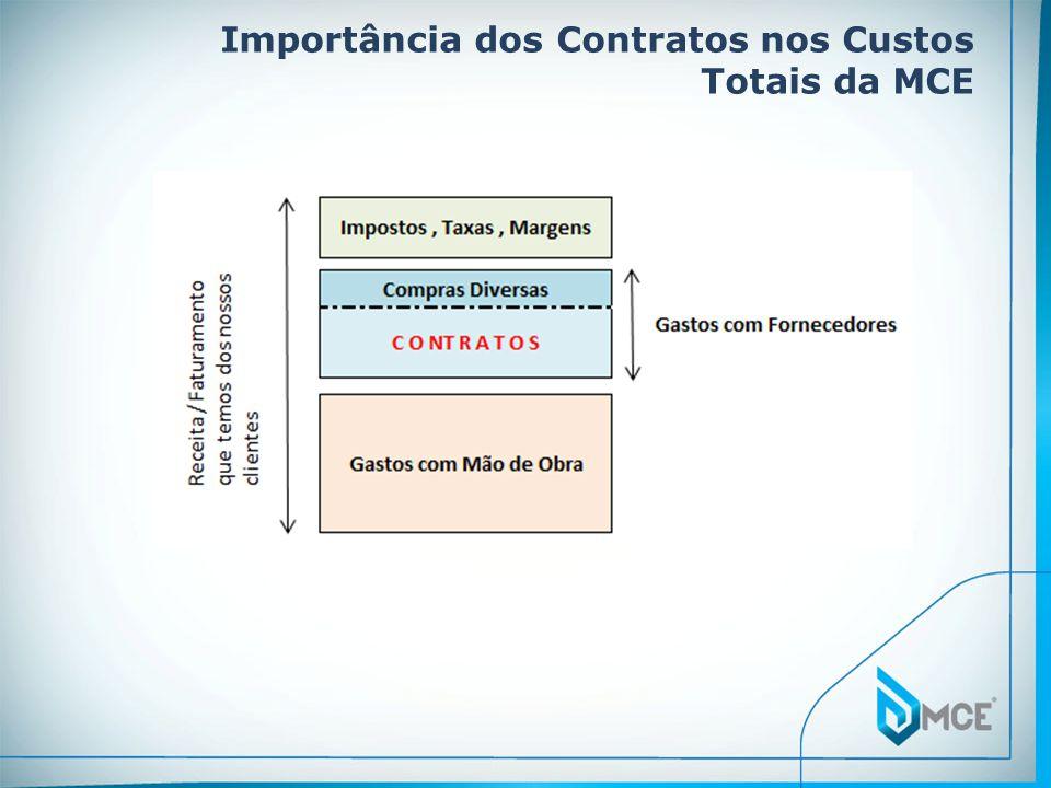 Importância dos Contratos nos Custos Totais da MCE