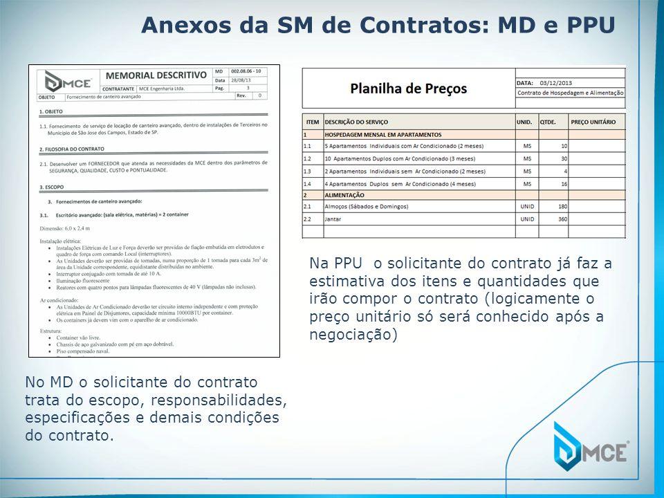 Anexos da SM de Contratos: MD e PPU