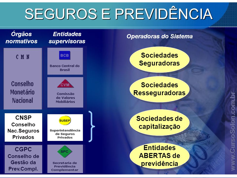 SEGUROS E PREVIDÊNCIA Sociedades Seguradoras Sociedades Resseguradoras