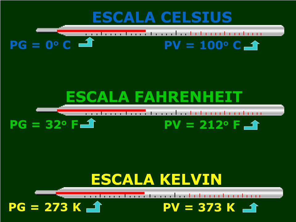 ESCALA CELSIUS ESCALA FAHRENHEIT ESCALA KELVIN PG = 0o C PV = 100o C