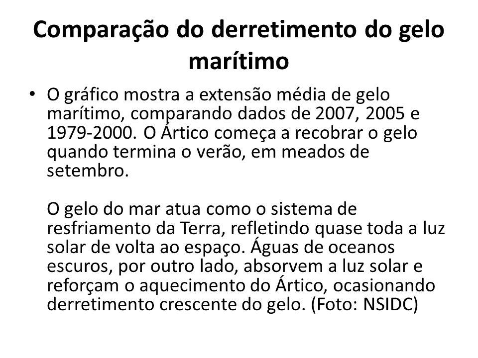 Comparação do derretimento do gelo marítimo