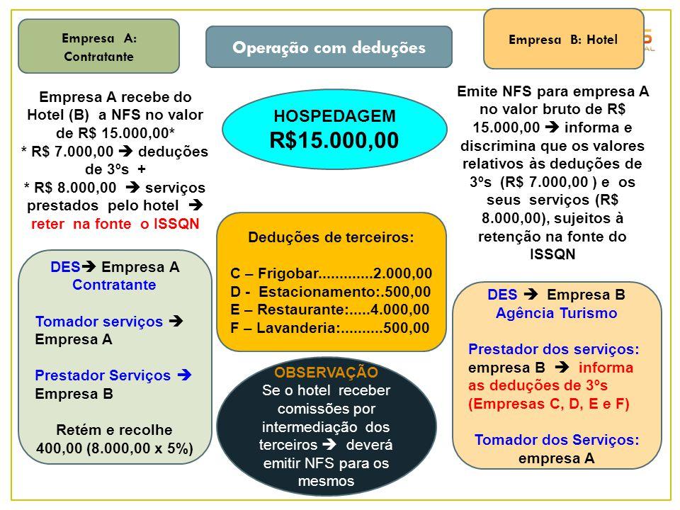 R$15.000,00 Operação com deduções HOSPEDAGEM Empresa B: Hotel