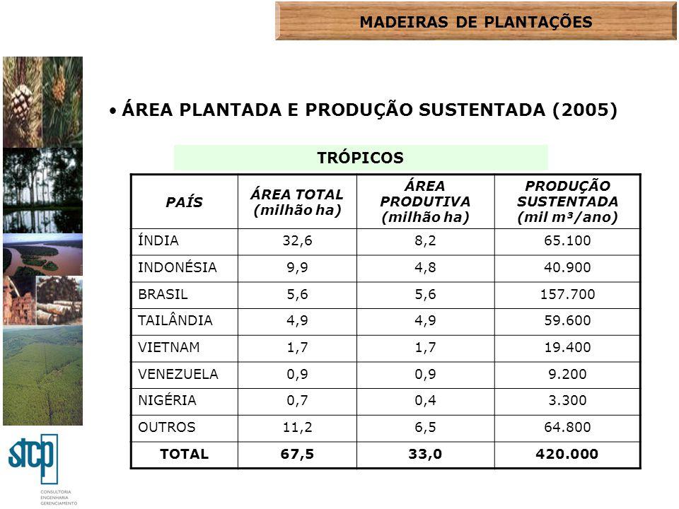 ÁREA PLANTADA E PRODUÇÃO SUSTENTADA (2005)