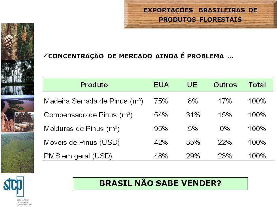 EXPORTAÇÕES BRASILEIRAS DE PRODUTOS FLORESTAIS