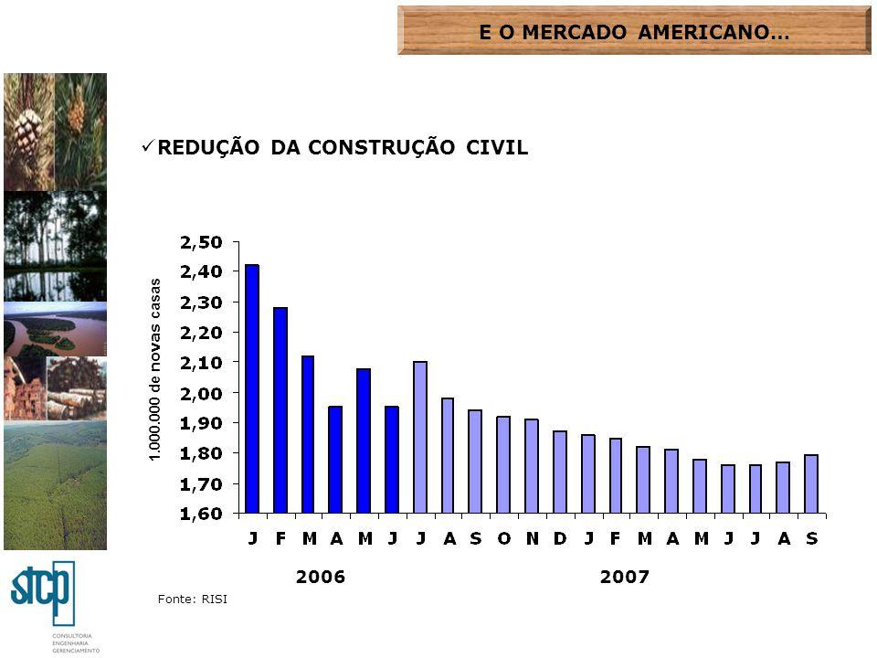 REDUÇÃO DA CONSTRUÇÃO CIVIL
