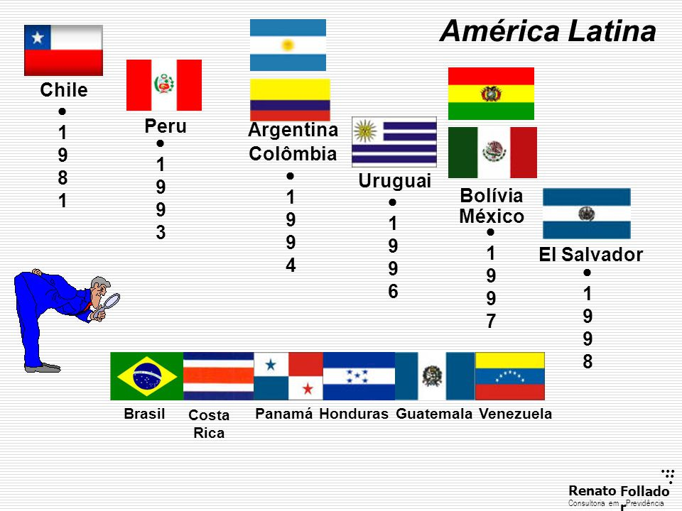 América Latina Chile  1981 Peru Argentina  1993 Colômbia  1994