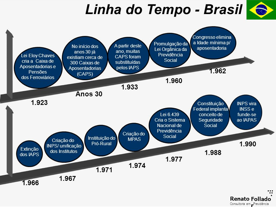Linha do Tempo - Brasil 1.962 1.960 1.933 Anos 30 1.923 1.990 1.988
