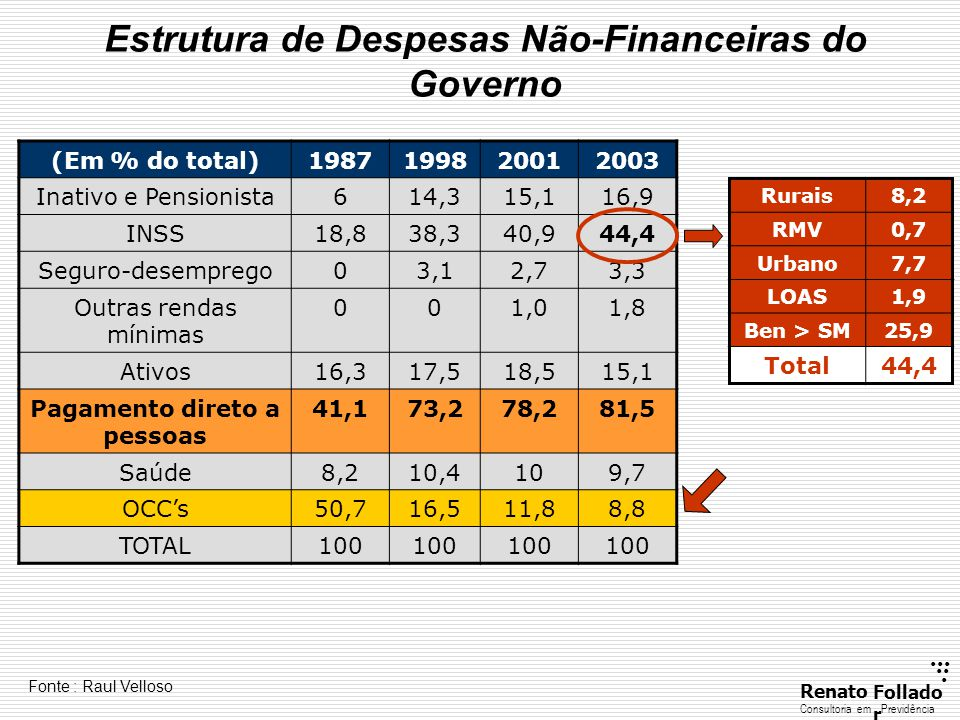 Estrutura de Despesas Não-Financeiras do Governo