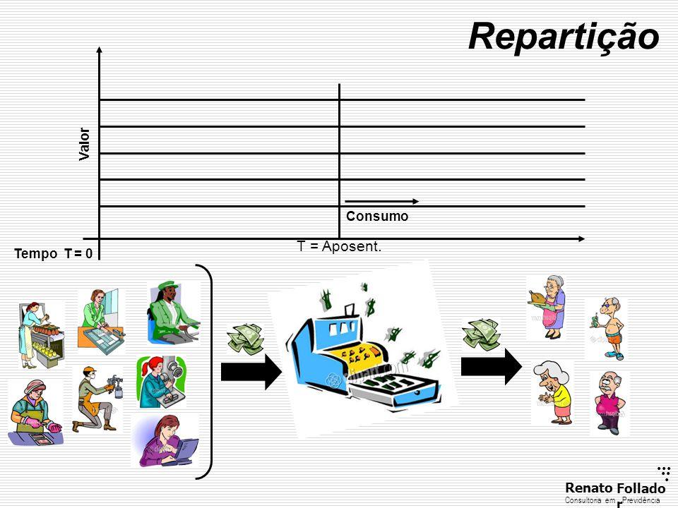 Repartição T = Aposent. Valor Consumo Tempo T = 0