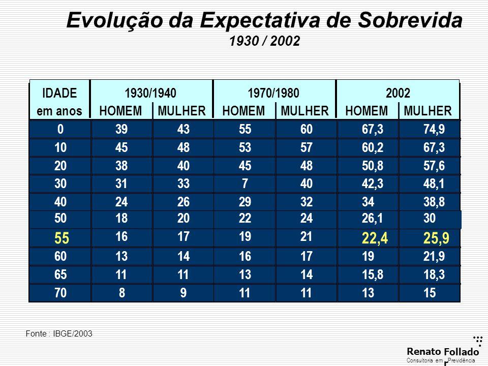 Evolução da Expectativa de Sobrevida 1930 / 2002