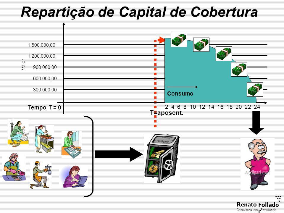 Repartição de Capital de Cobertura