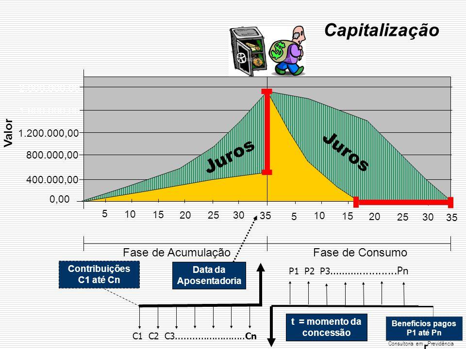 t = momento da concessão Benefícios pagos P1 até Pn