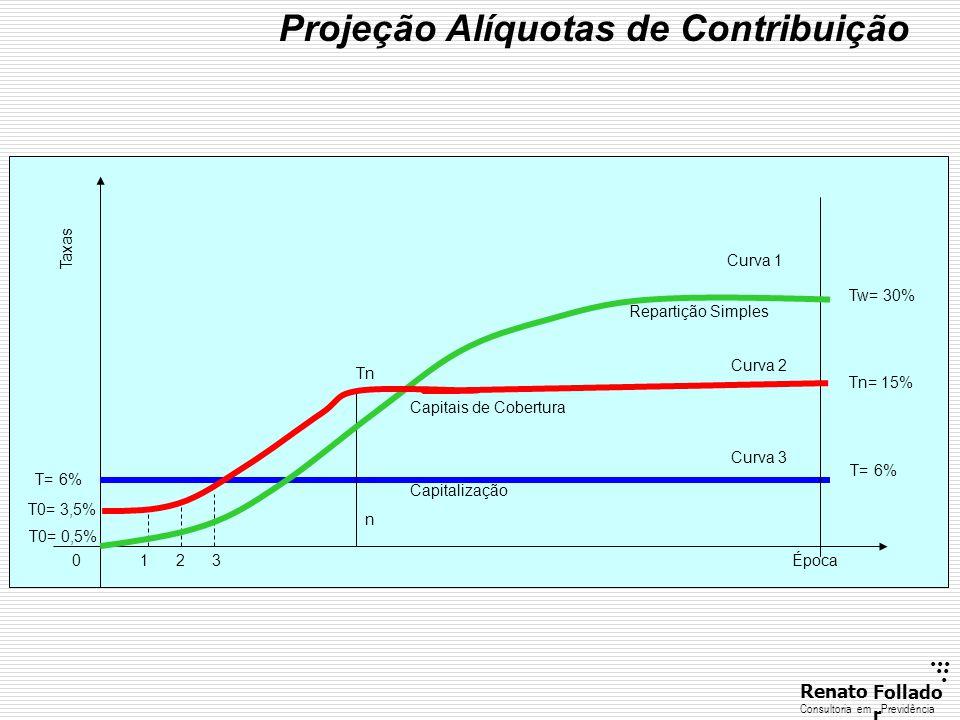 Projeção Alíquotas de Contribuição