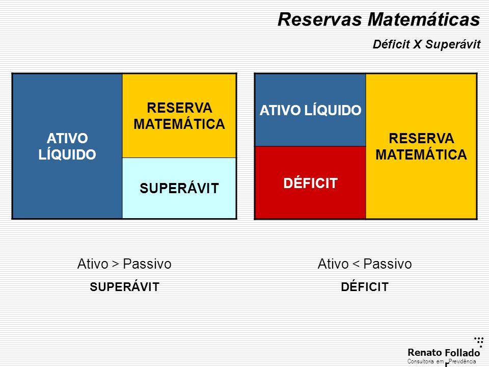 Reservas Matemáticas ATIVO LÍQUIDO RESERVA MATEMÁTICA SUPERÁVIT