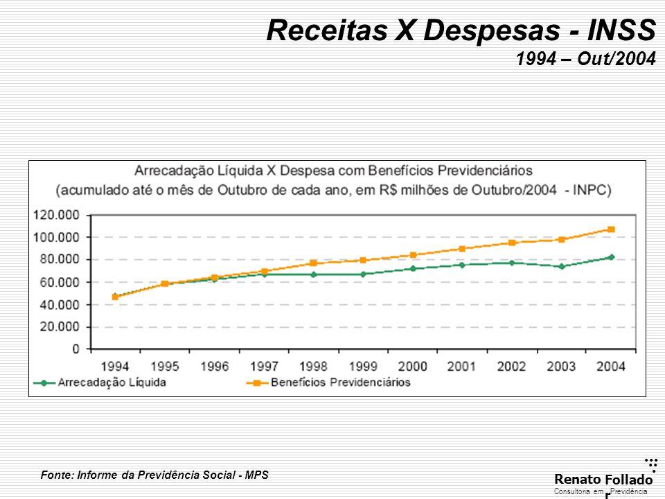 Receitas X Despesas - INSS 1994 – Out/2004