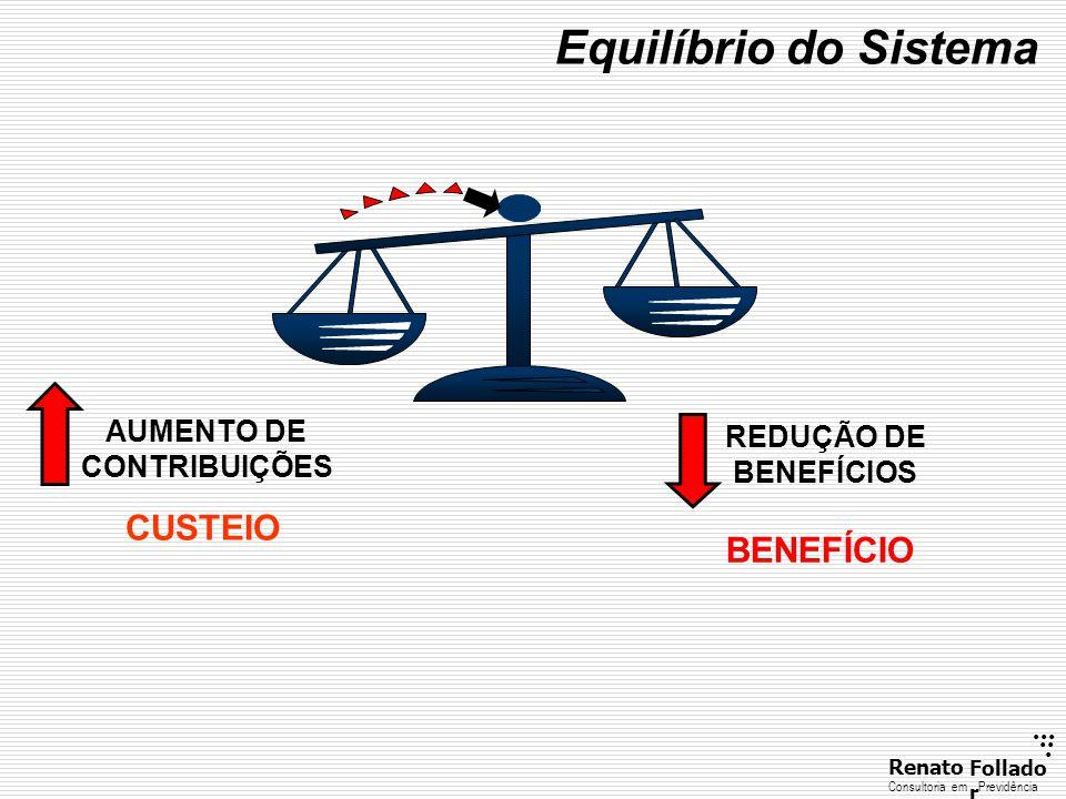 Equilíbrio do Sistema CUSTEIO BENEFÍCIO AUMENTO DE REDUÇÃO DE