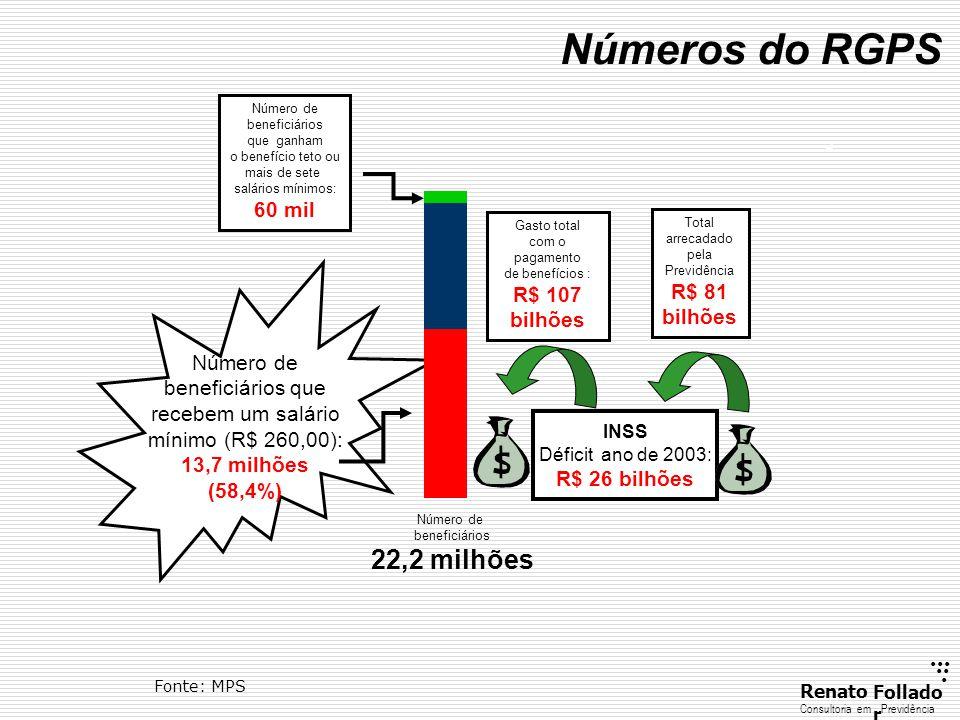 Número de beneficiários que recebem um salário mínimo (R$ 260,00):