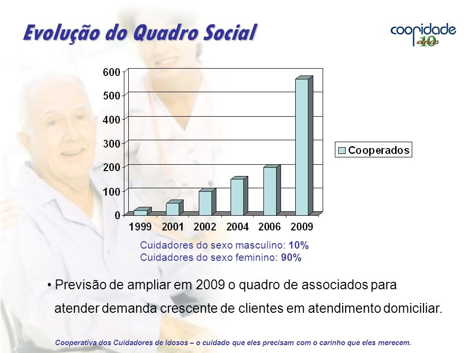 Evolução do Quadro Social