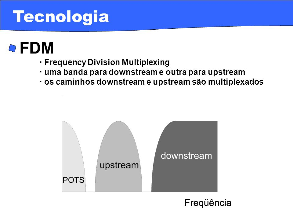Tecnologia · FDM · Frequency Division Multiplexing