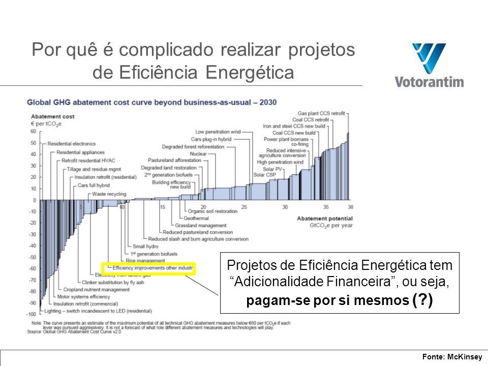 Por quê é complicado realizar projetos de Eficiência Energética