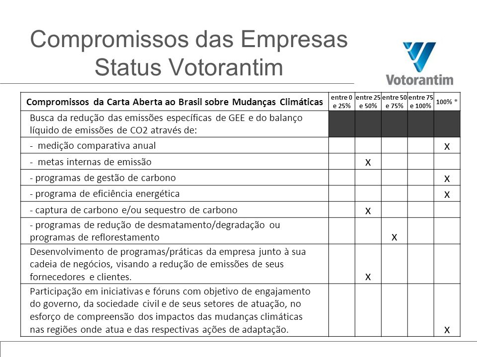 Compromissos das Empresas Status Votorantim