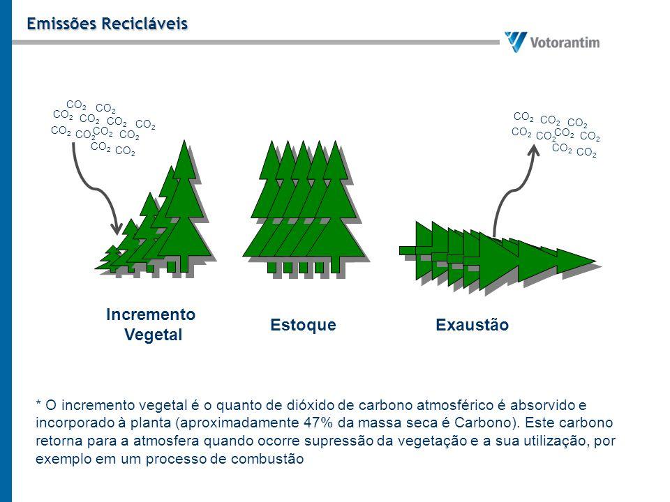 Emissões Recicláveis Incremento Vegetal Estoque Exaustão
