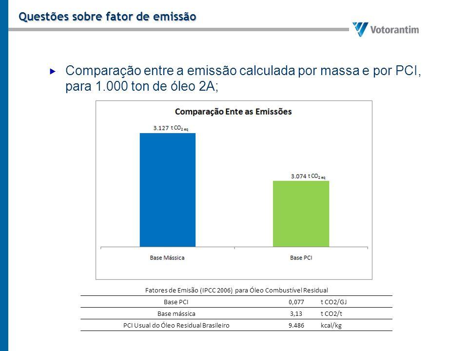 Questões sobre fator de emissão