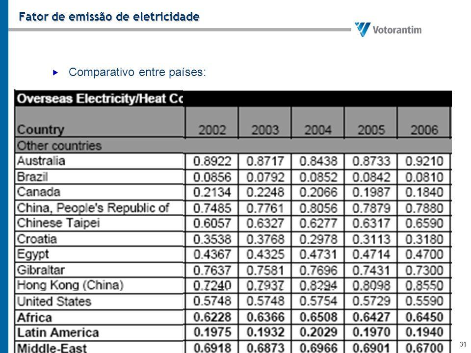 Fator de emissão de eletricidade
