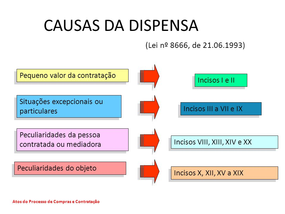 CAUSAS DA DISPENSA (Lei nº 8666, de 21.06.1993)