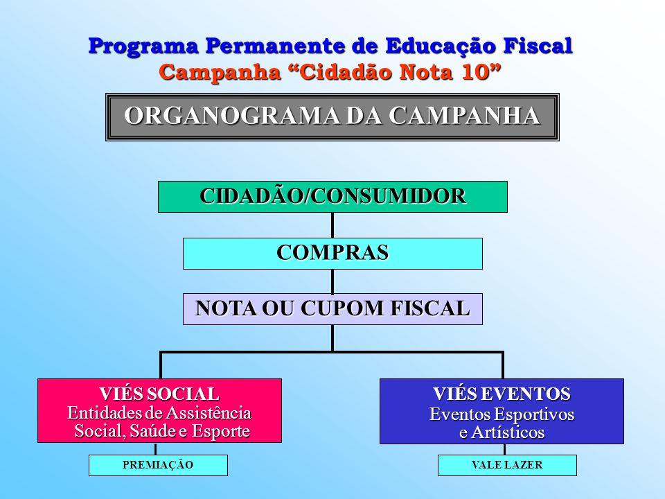 ORGANOGRAMA DA CAMPANHA