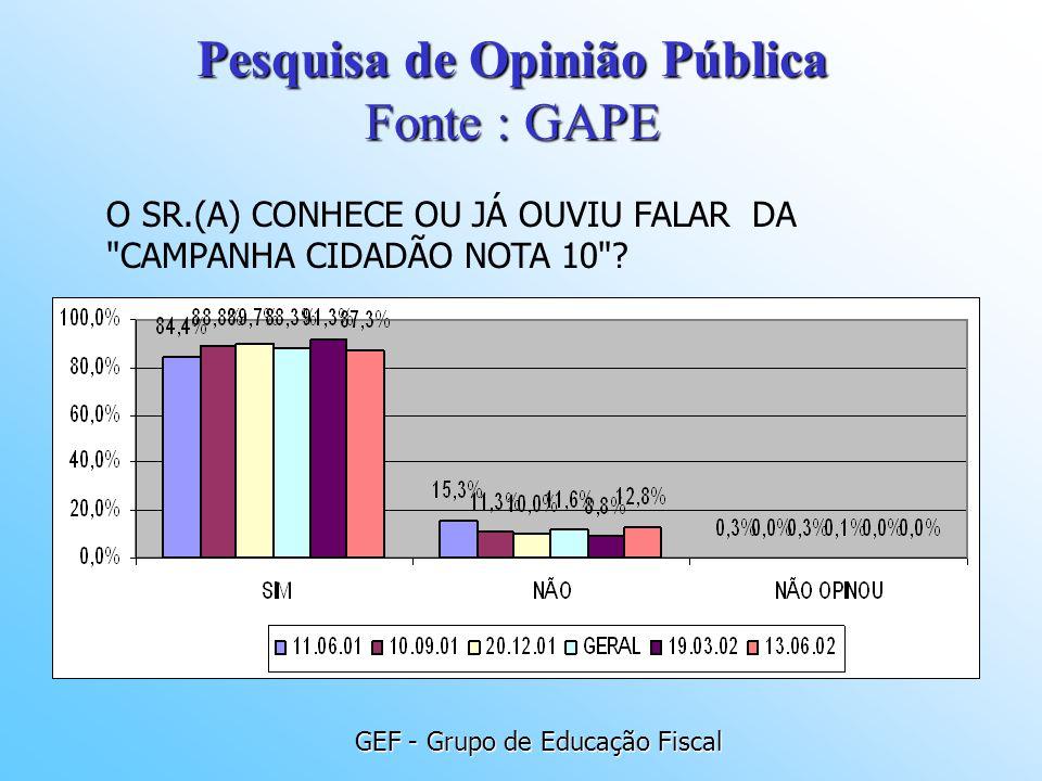 Pesquisa de Opinião Pública Fonte : GAPE