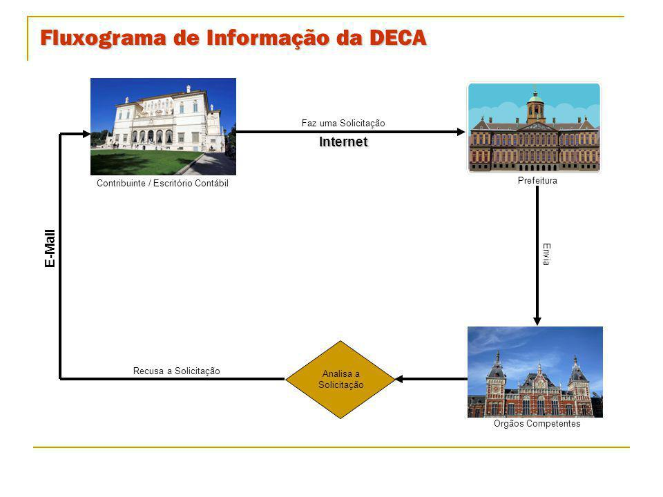Fluxograma de Informação da DECA