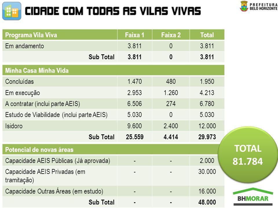 TOTAL 81.784 Programa Vila Viva Faixa 1 Faixa 2 Total Em andamento