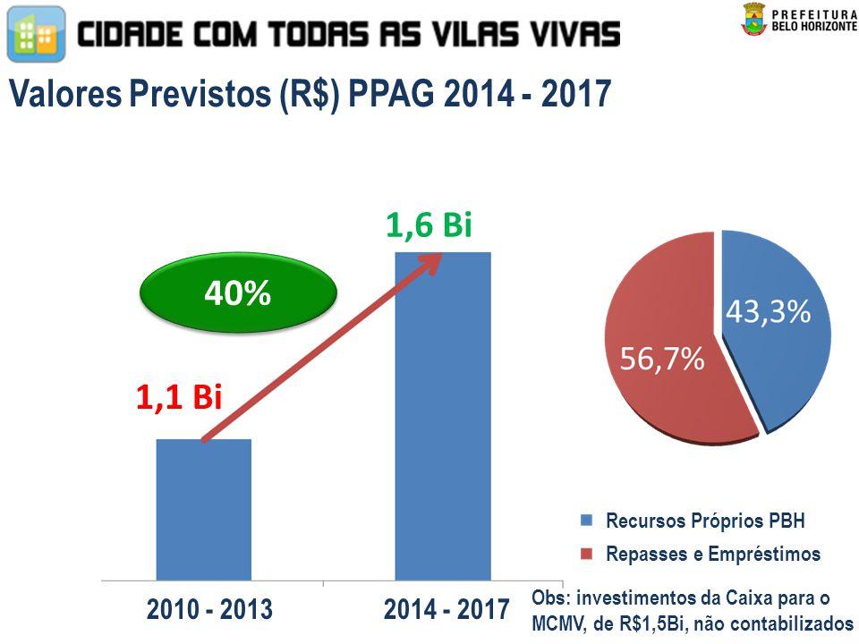 Valores Previstos (R$) PPAG 2014 - 2017