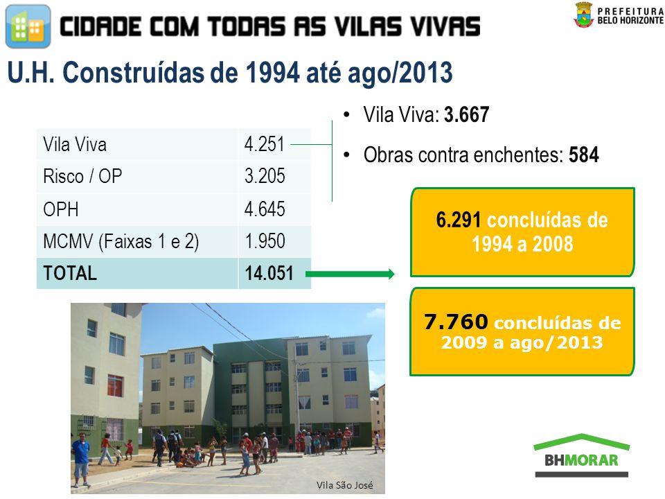 U.H. Construídas de 1994 até ago/2013