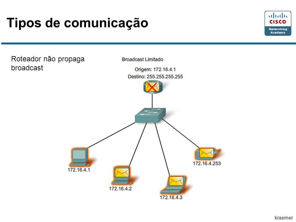 Tipos de comunicação Roteador não propaga broadcast