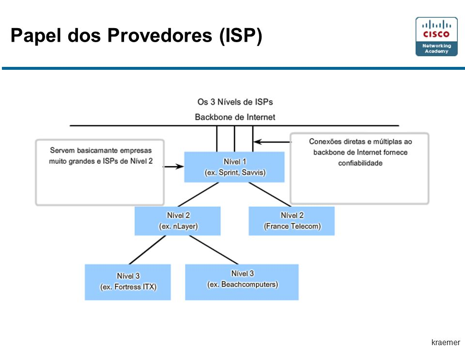 Papel dos Provedores (ISP)