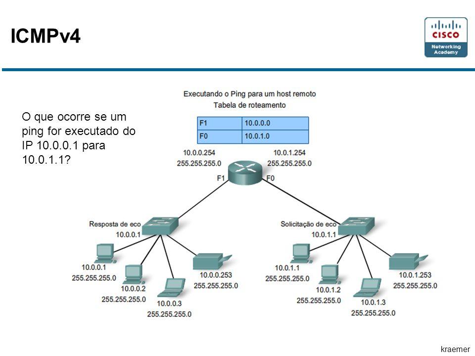 ICMPv4 O que ocorre se um ping for executado do IP 10.0.0.1 para 10.0.1.1