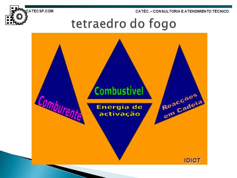 tetraedro do fogo CATECSP.COM