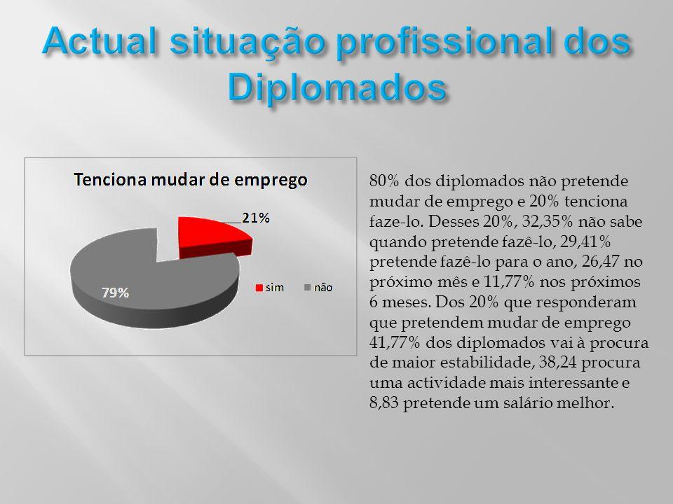 Actual situação profissional dos Diplomados
