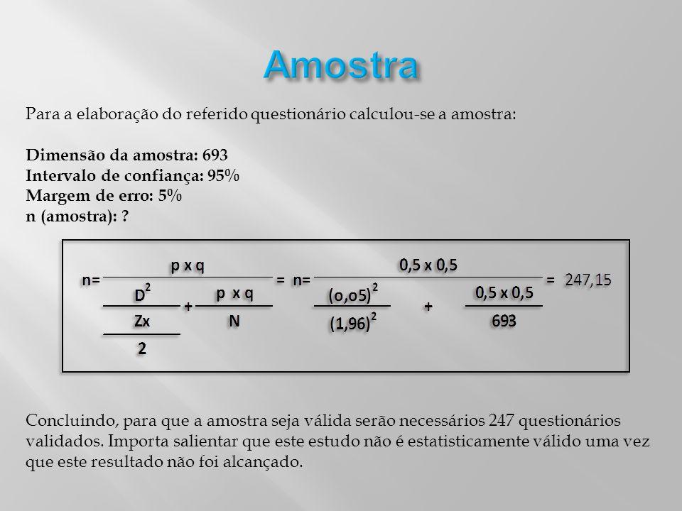 Amostra Para a elaboração do referido questionário calculou-se a amostra: Dimensão da amostra: 693.