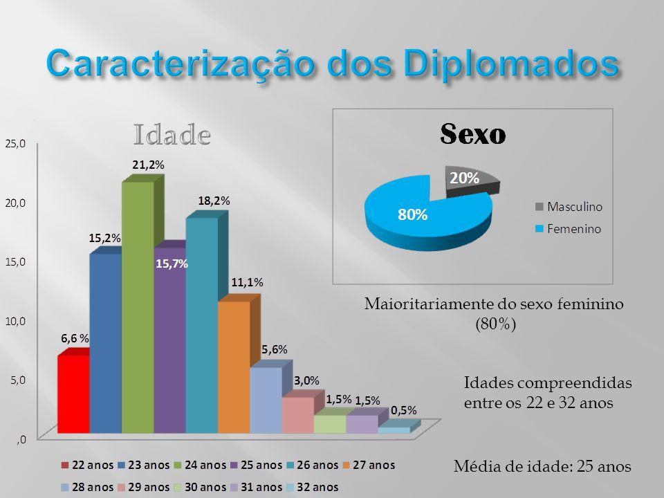 Caracterização dos Diplomados