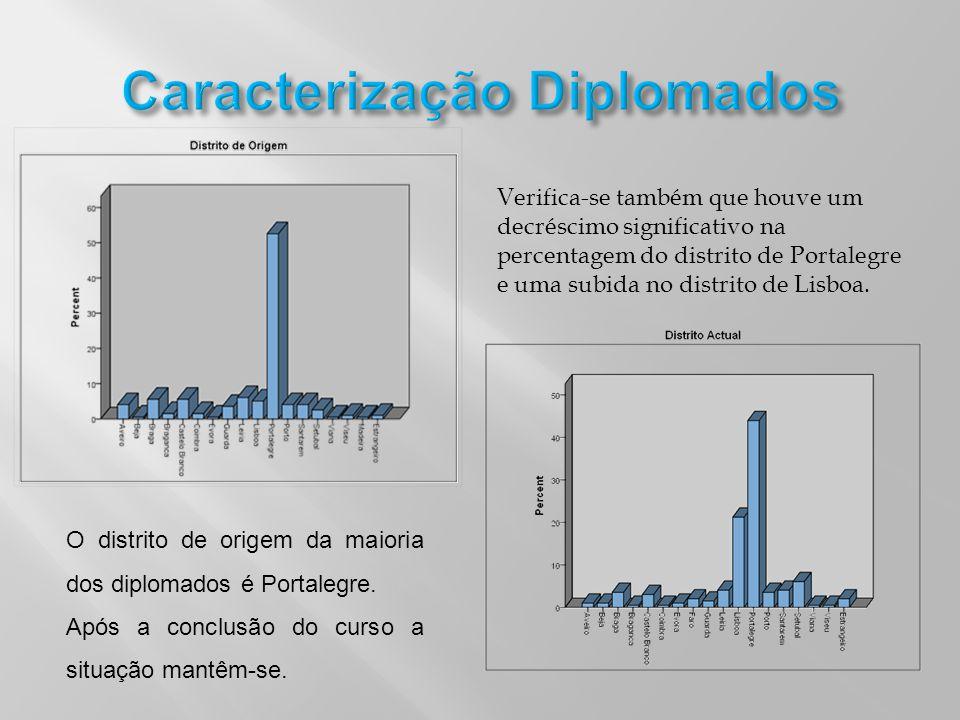 Caracterização Diplomados