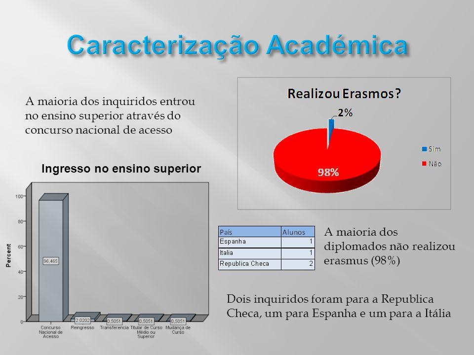 Caracterização Académica