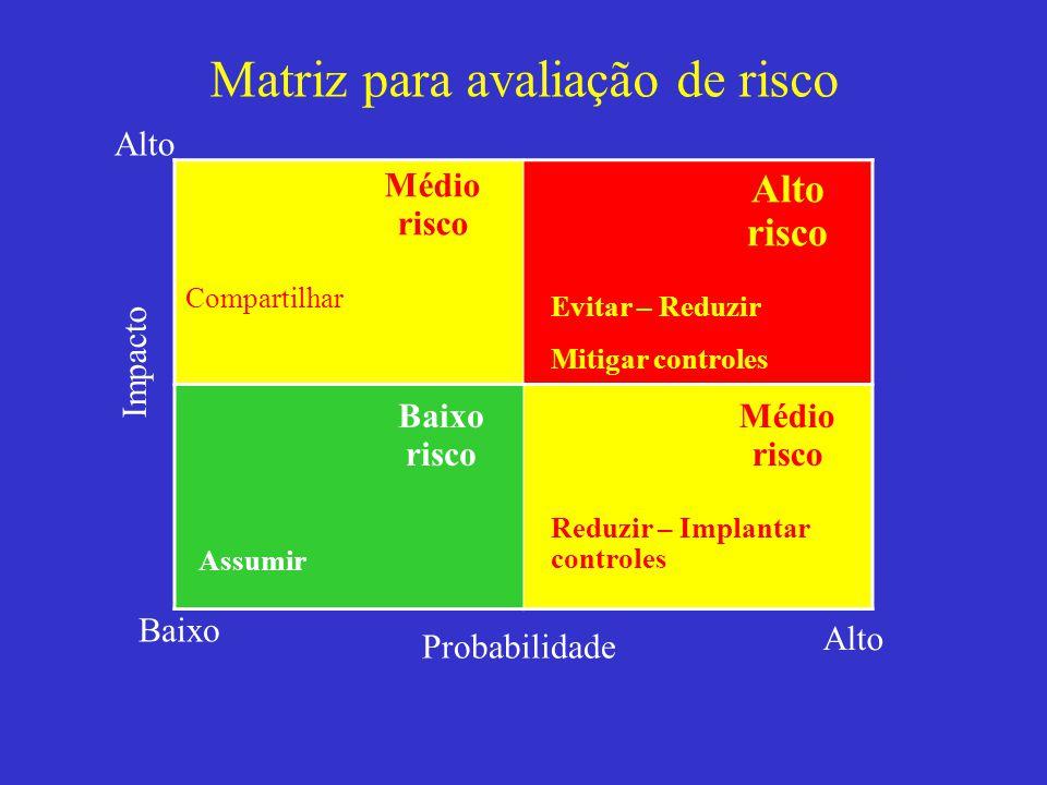 Matriz para avaliação de risco