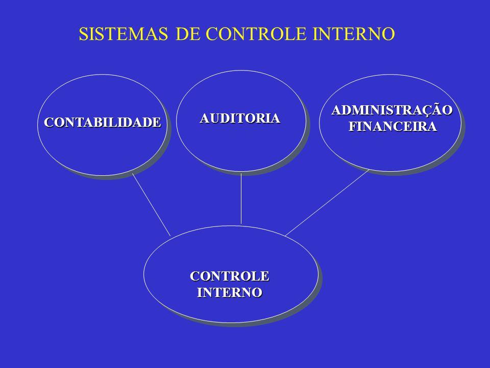 SISTEMAS DE CONTROLE INTERNO