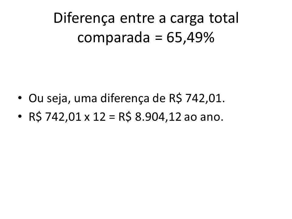 Diferença entre a carga total comparada = 65,49%
