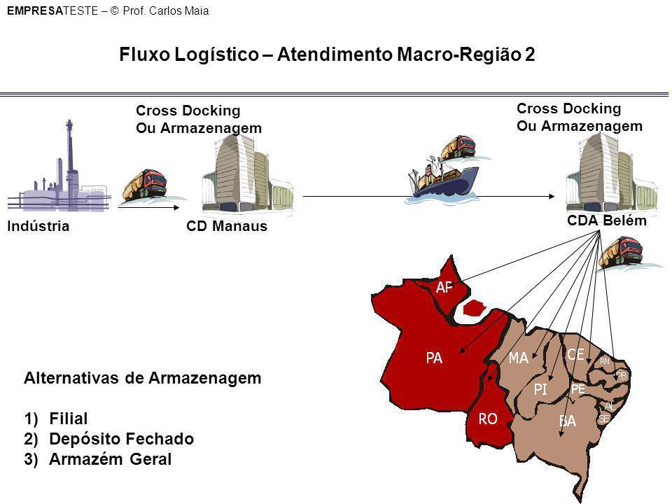 Fluxo Logístico – Atendimento Macro-Região 2