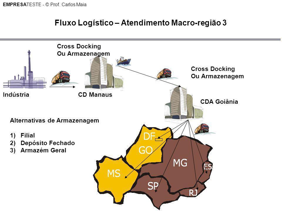 Fluxo Logístico – Atendimento Macro-região 3